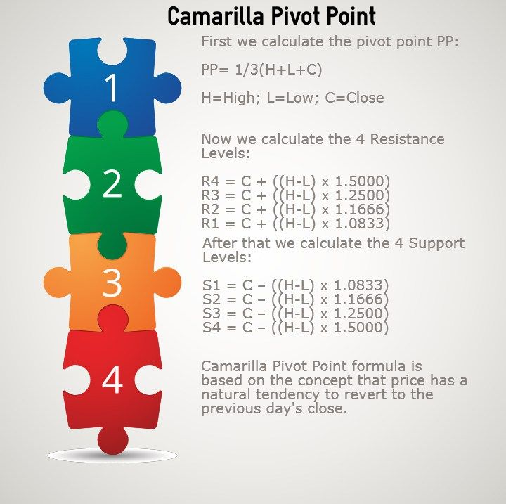 Camarilla Pivot Points | Plaukai | Investing