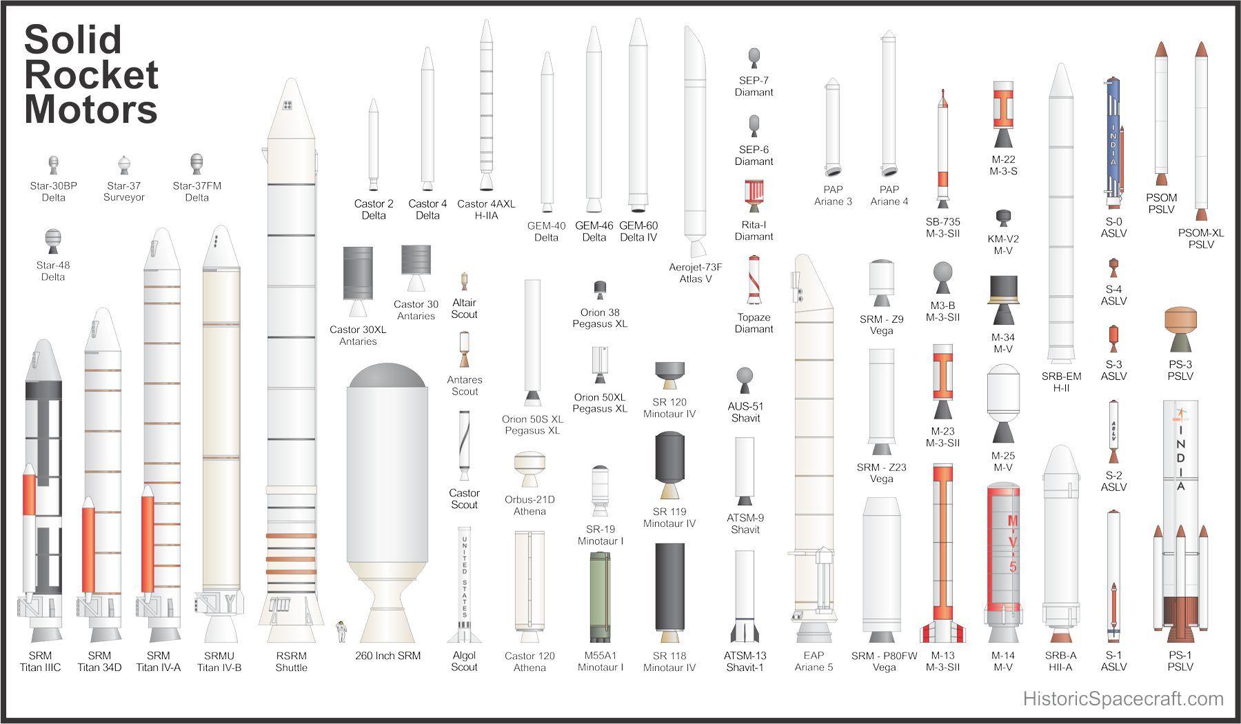 Solid Rocket Motor Comparison Chart