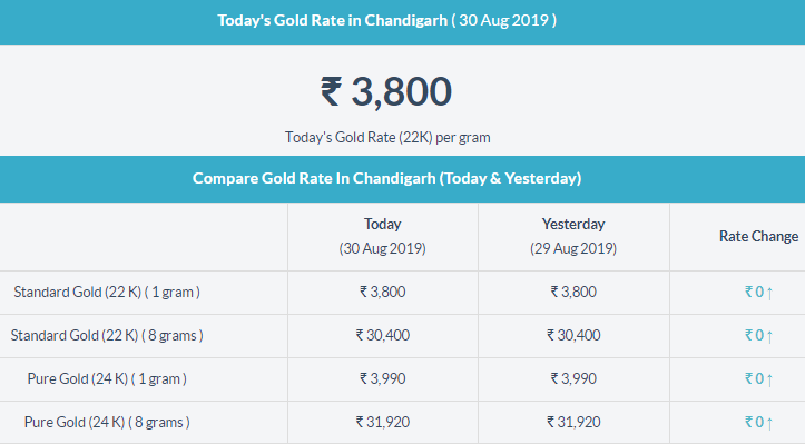 Gold Rate In Chandigarh Gold Rate Today Gold Rate Gold Price