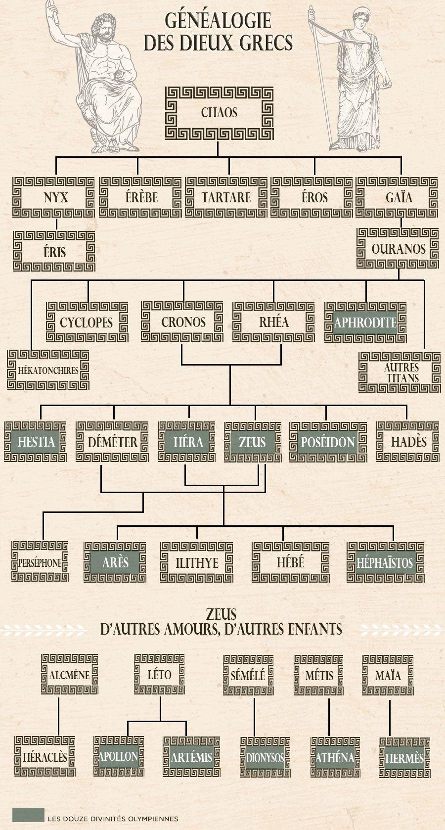 Généalogie des dieux grecs … | Pinteres…