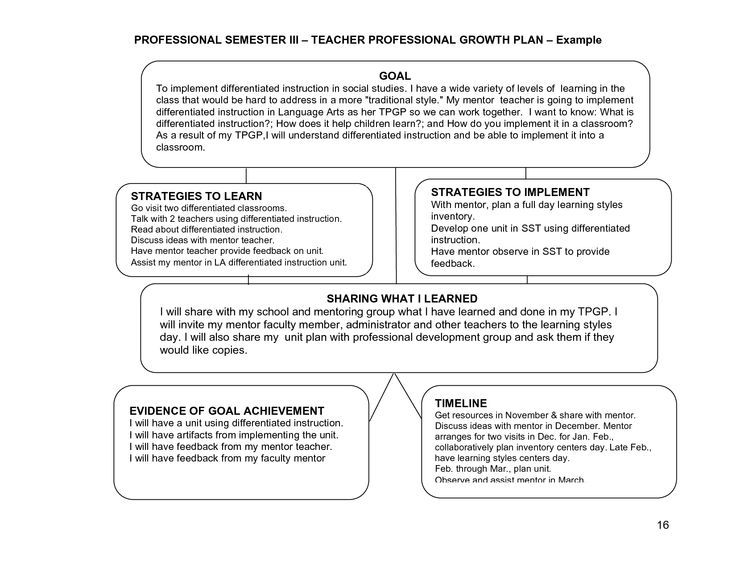 Professional Learning Plan Examples Google Search Professional