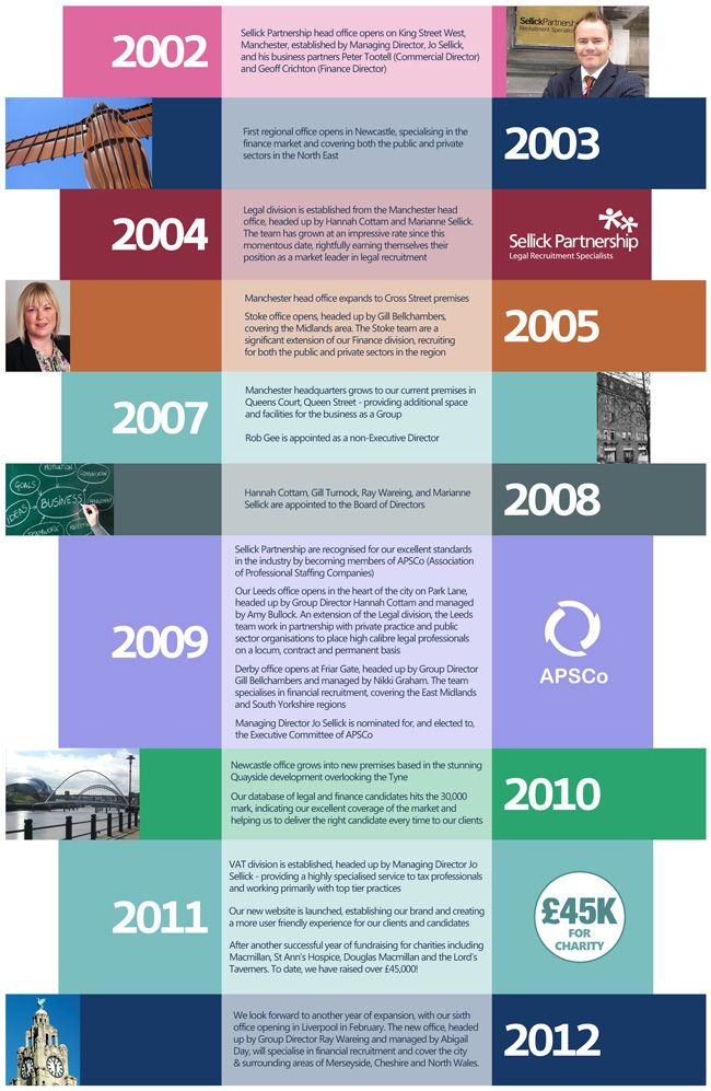sellick partnership company timeline 2002