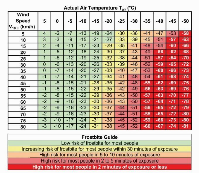 Wind Chill Temperature (WCT) Chart From Meterological