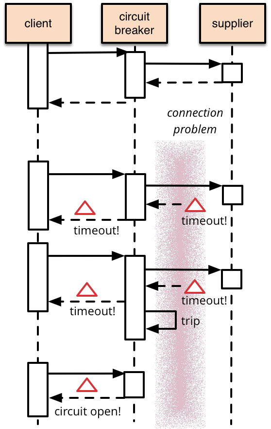 bliki CircuitBreaker Application design, Circuit, Breakers