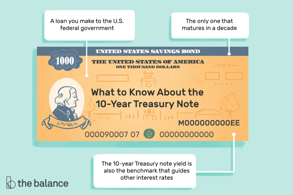 How The 10 Year Treasury Note Guides All Other Interest Rates In 2020 10 Years Finance Investing Years