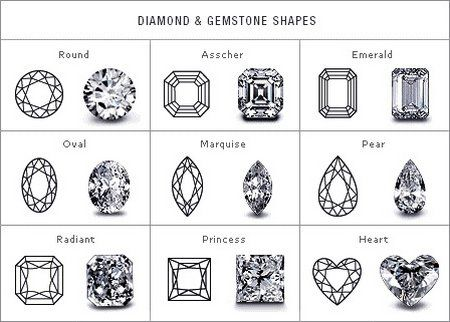Engagement ring guide stone cuts  shapes also best images rh pinterest