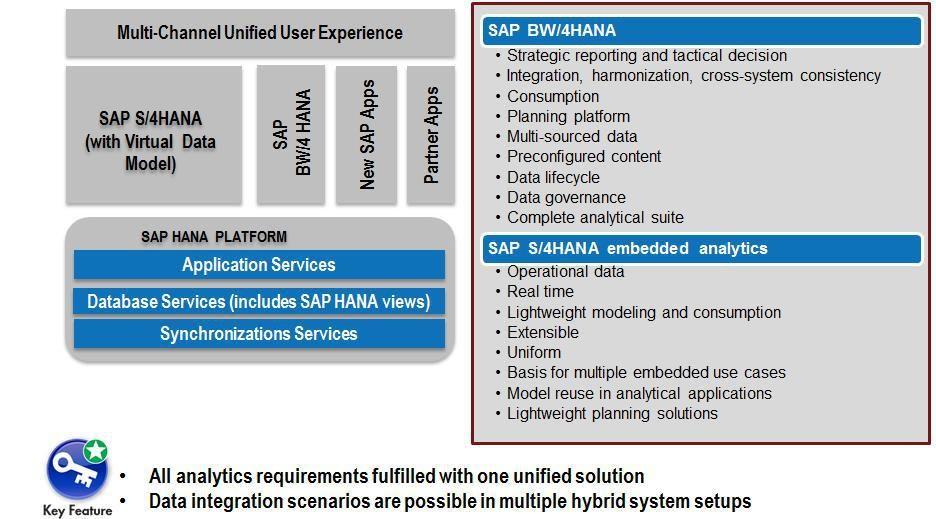 SAP S/4HANA Embedded Analytics and Integration with BW/4HANA