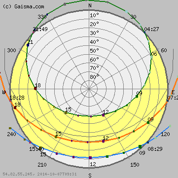 Newcastle Upon Tyne Sun Path Diagram Solar Path Diagram