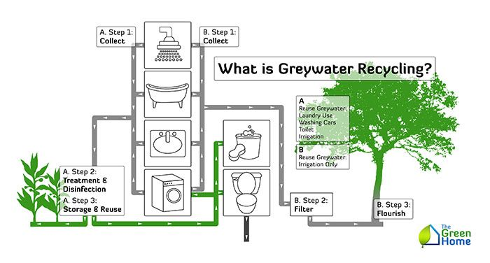 What Is Grey Water Recycling 700x376 What is Grey Water Recycling?