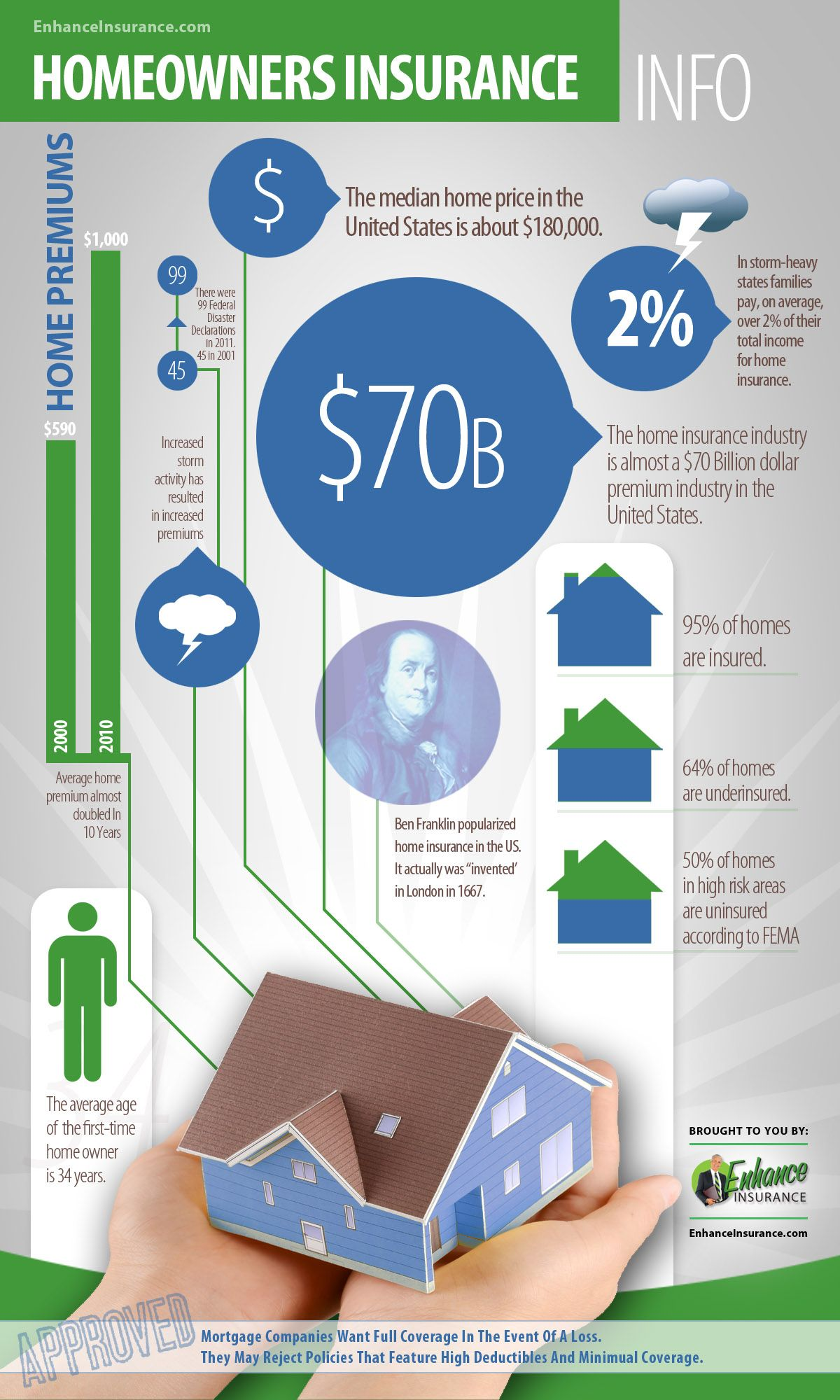 Homeowners insurance facts and statistics infographic