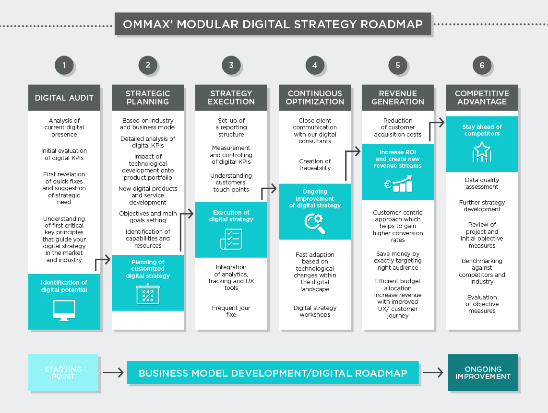 Image result for business model roadmap (Dengan gambar)