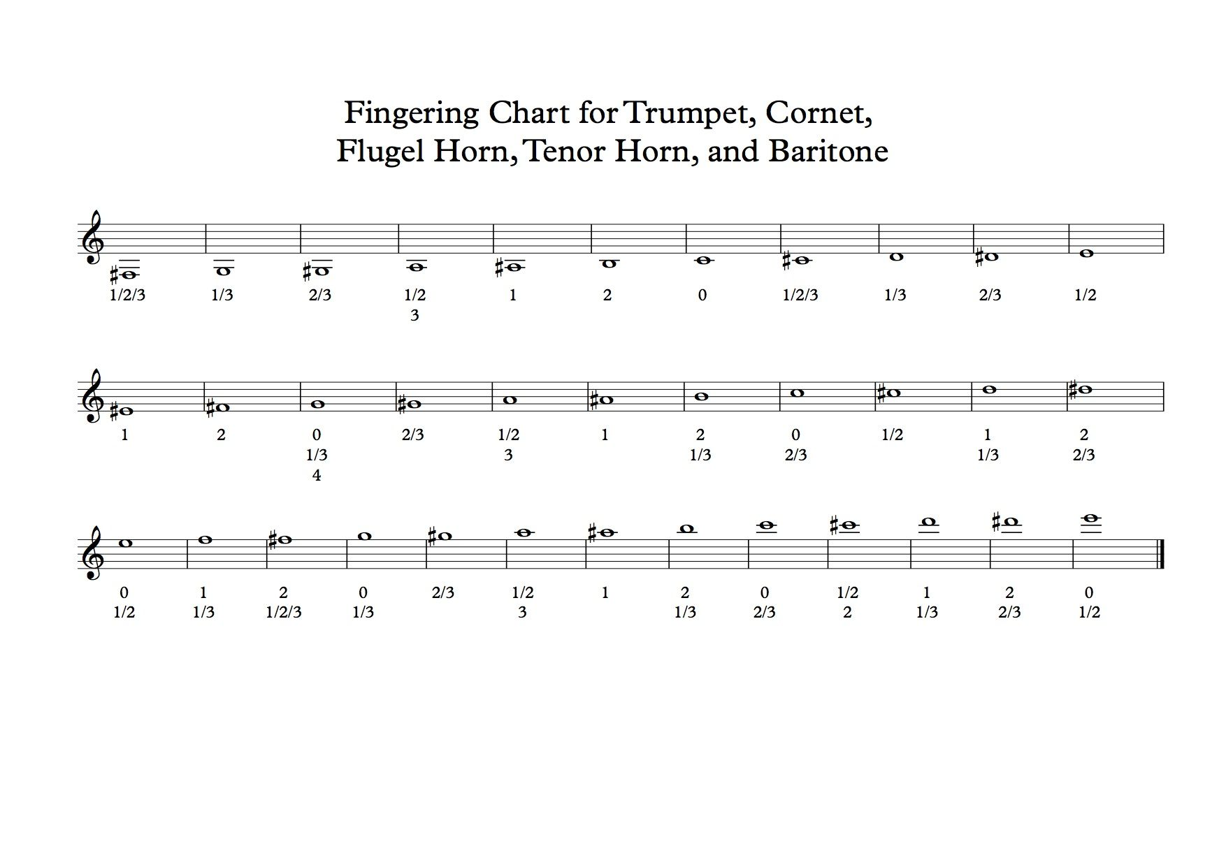 This Blog Covers A Fingering Chart For Valved Brass Band