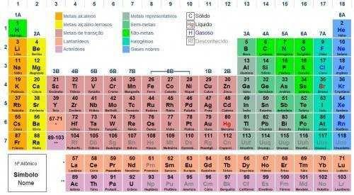 com distribuição eletrônica orelha mickey Pinterest - best of tabla periodica de los elementos mas importantes
