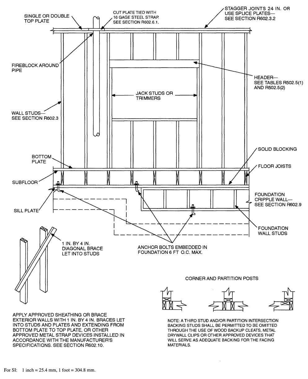 for House framing 101