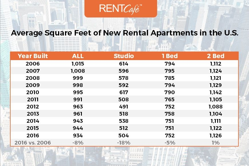 Average Apartment Size In The Us Seattle Has The Smallest Rentals Bedroom Apartment Apartments For Rent 2 Bedroom Apartment