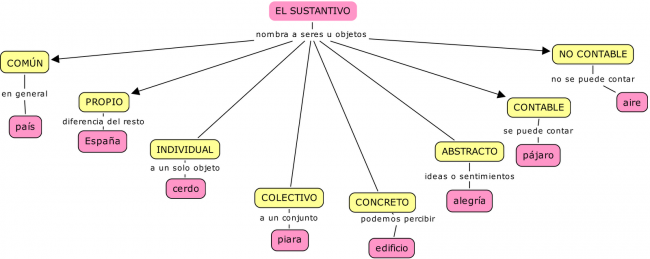 El Sustantivo Spanish Language Learning Learning Spanish Learning
