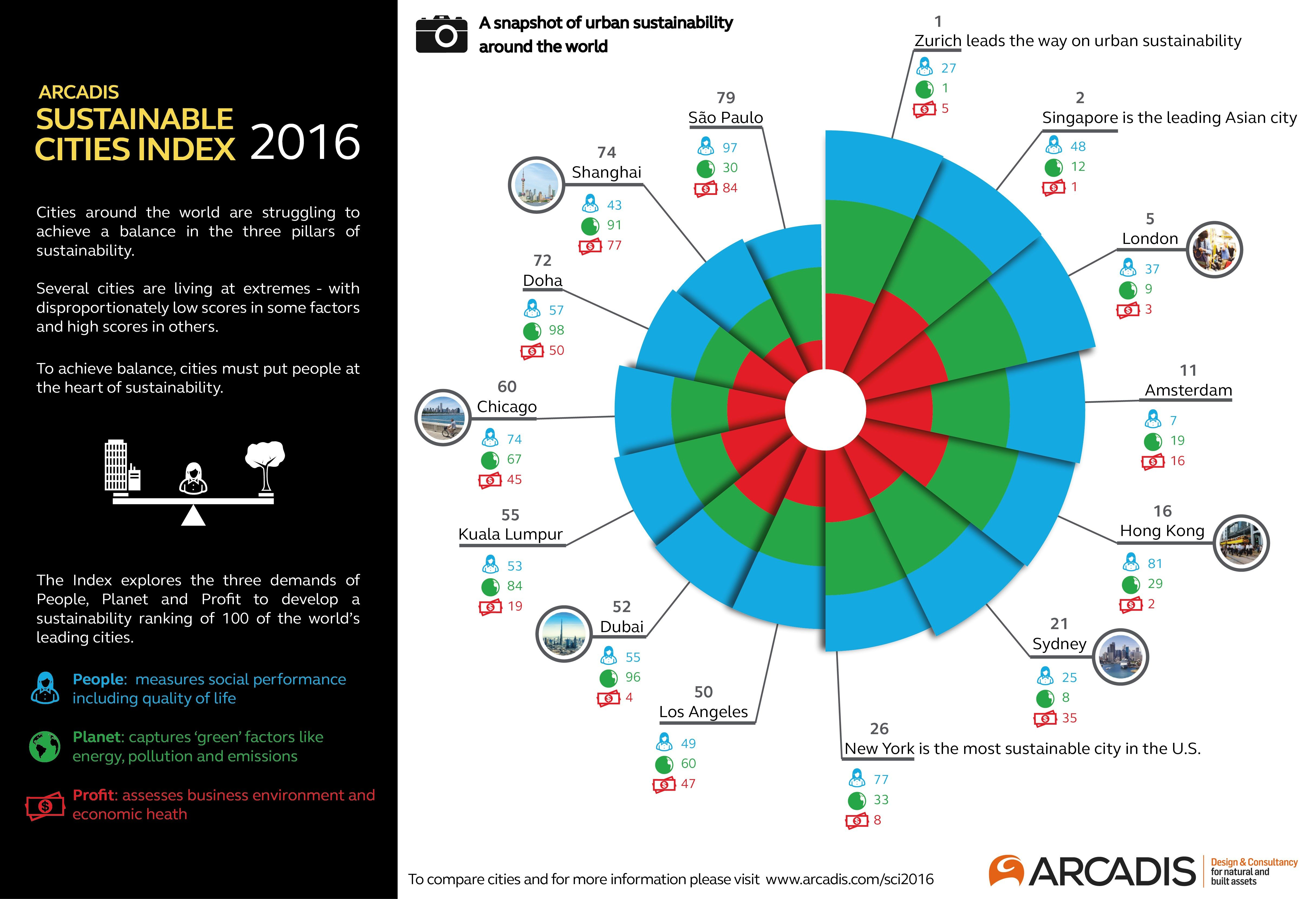 Sustainable Cities Index