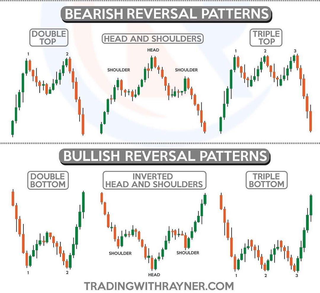 Trader Trading Futures Stocks Stockmarket Investor Investing Markets Forex Forextrader Forextradin Mercado De Acoes Mercado Financeiro Investimentos