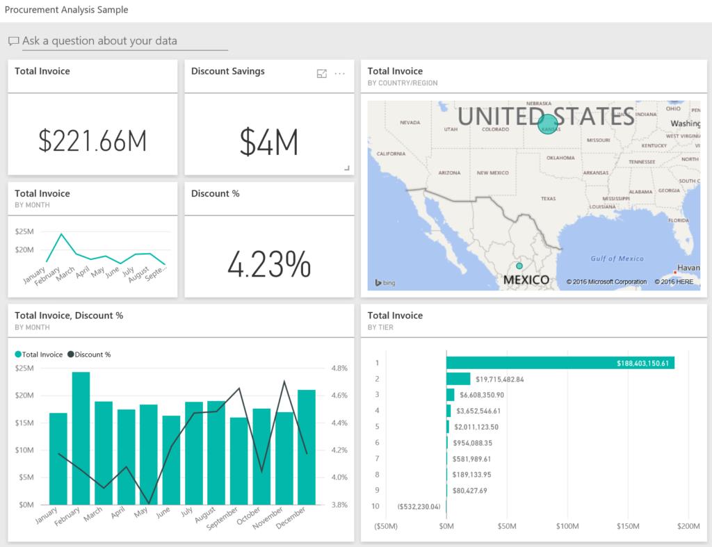 Kpi Reports Sample Check More At Https Www Tagua Ca Kpi Reports Sample Financial Analysis Data Visualization Analysis