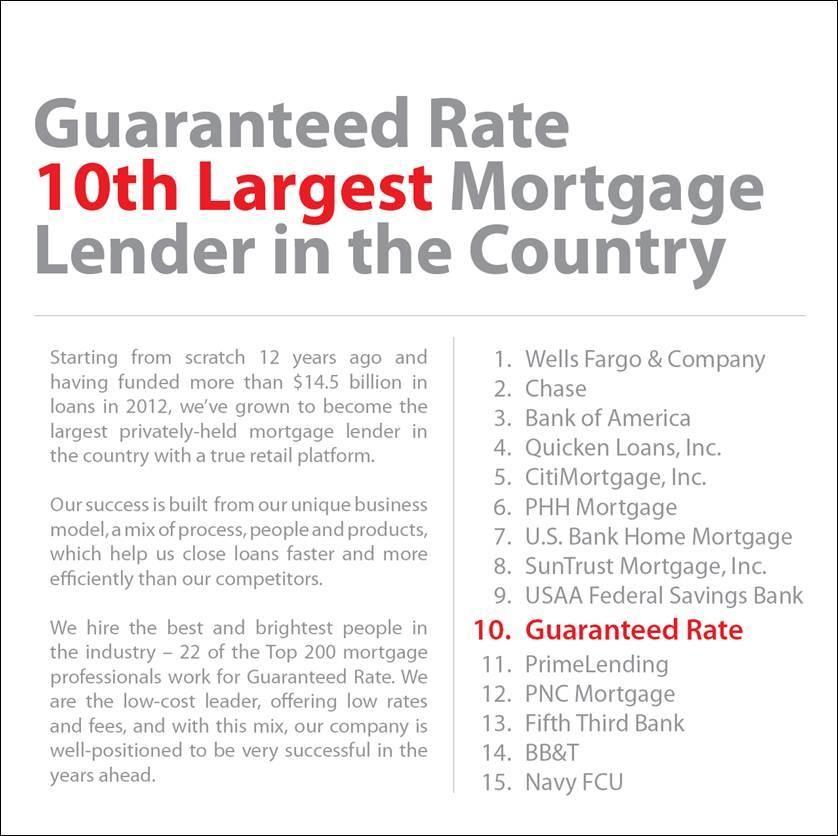 Ricardo H Brasil On Quicken Loans Bank Of America