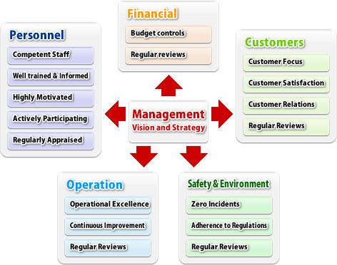 Management Systems International - MSI Worldwide