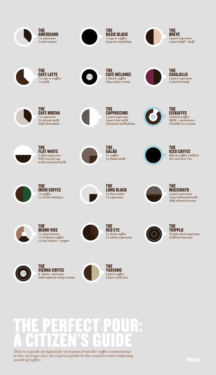 Infographic of the Day: 20 Recipes For Fancypants Coffee Drinks ...