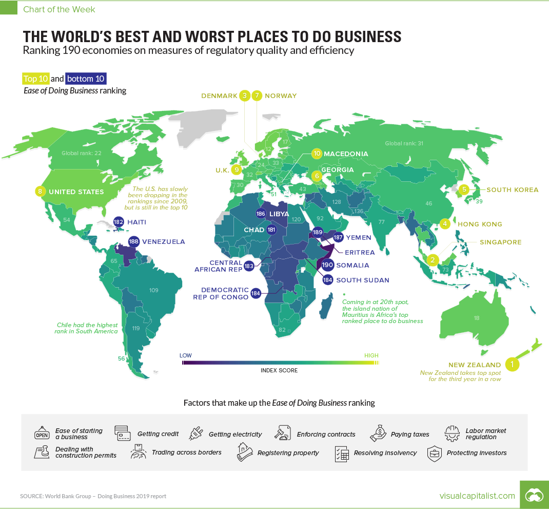 The Worlds Best and Worst Places for Ease of Doing