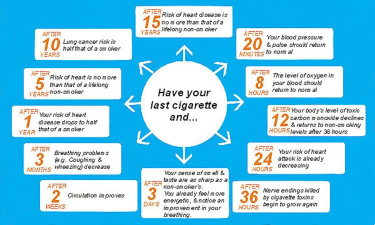 benefits quitting smoking – american cancer society, the health, Skeleton