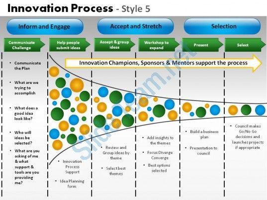 innovation process style 5 powerpoint presentation slides Arvind - powerpoint calendar template
