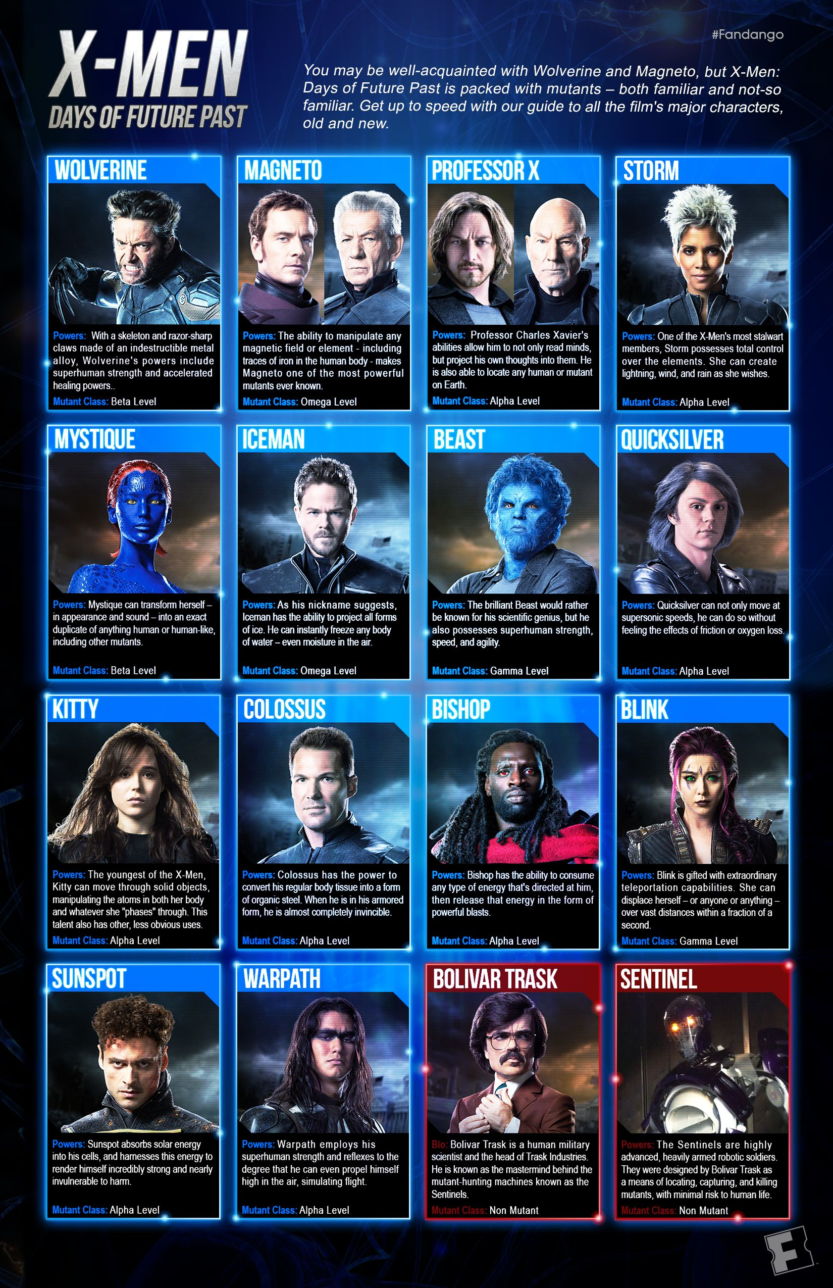 X men character list and powers