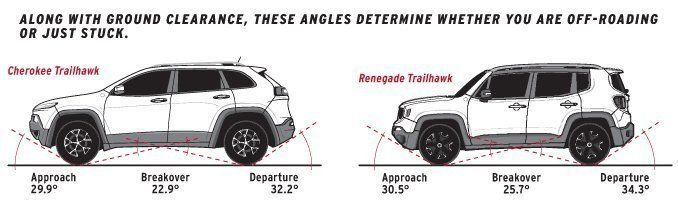 Dissected 2015 Jeep Renegade Voitures Et Motos Voiture Motos