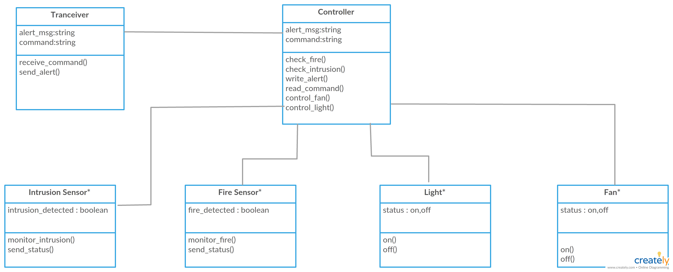 uml class diagrams for home automation system you can edit this template and create your own [ 2350 x 950 Pixel ]
