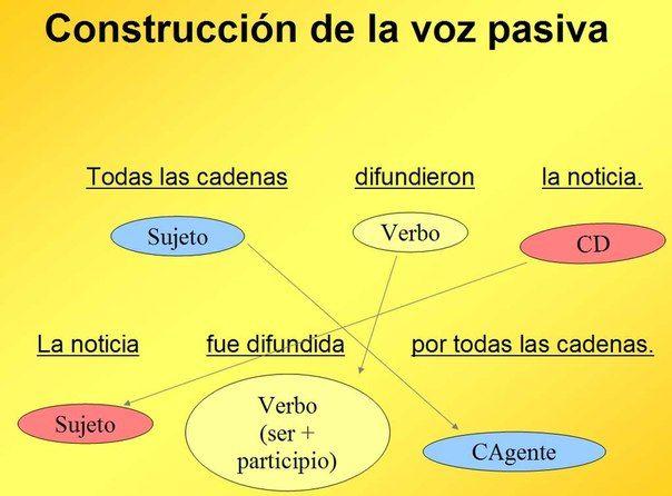 La Voz Pasiva Aprender Español Lecciones De Gramática Y