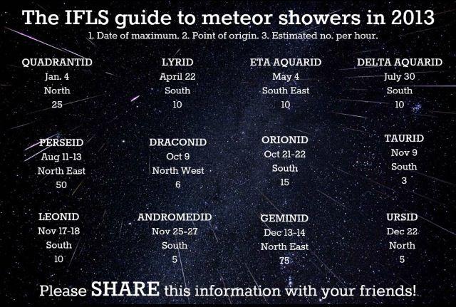 Meteor Showers in 2013