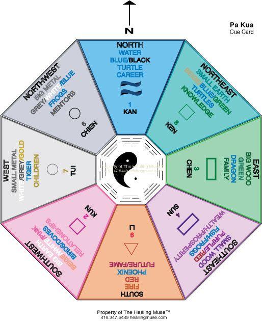 feng-shui chart Just went thu this realizing my main floor and - feng shui garten bagua