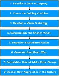 Kotter's Eight Step Process of Change