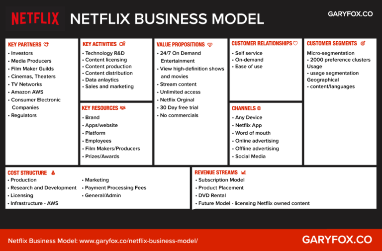 Business Model Canvas Examples Get Inspired To Innovate