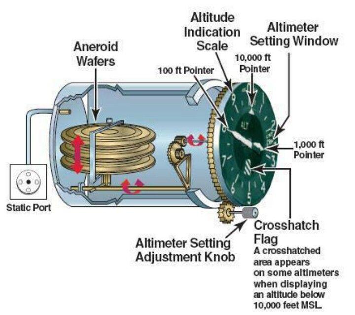 altimeter engineering and science pinterest rh pinterest com Kollsman Altimeter Altimeter for Car Dash