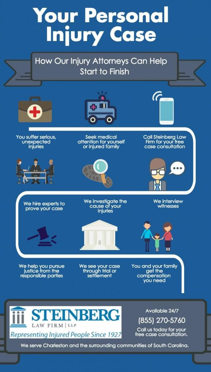 The Steps In Your Personal Injury Case Personal Injury