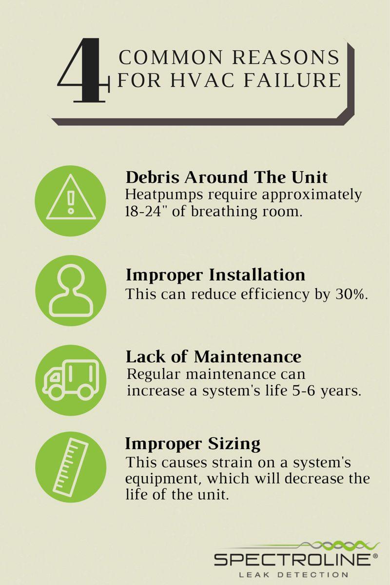HVAC Infographic Common Reasons For HVAC Failure Hvac