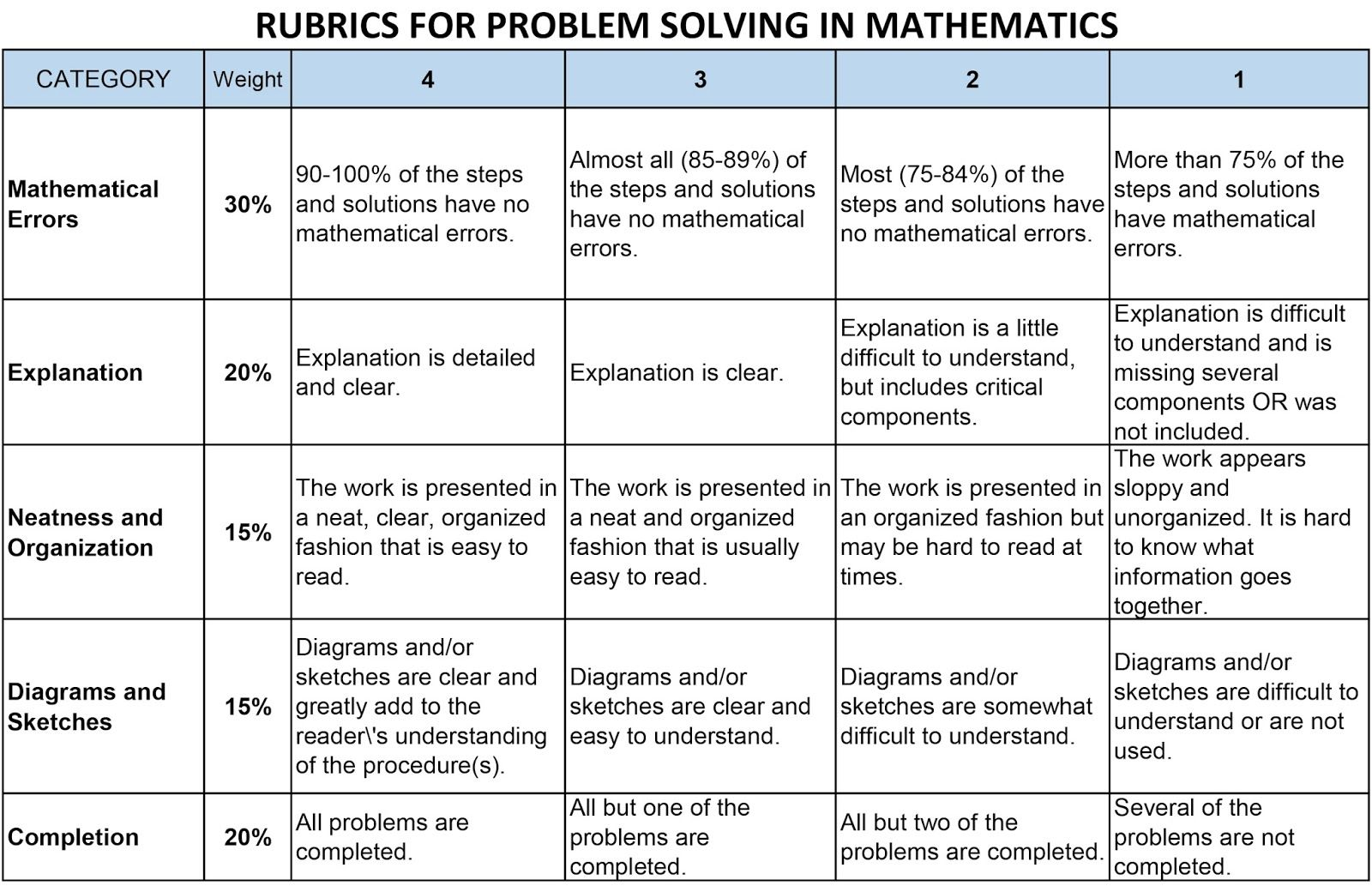 Rubrics For Mathematics  Google Search  Rubrics