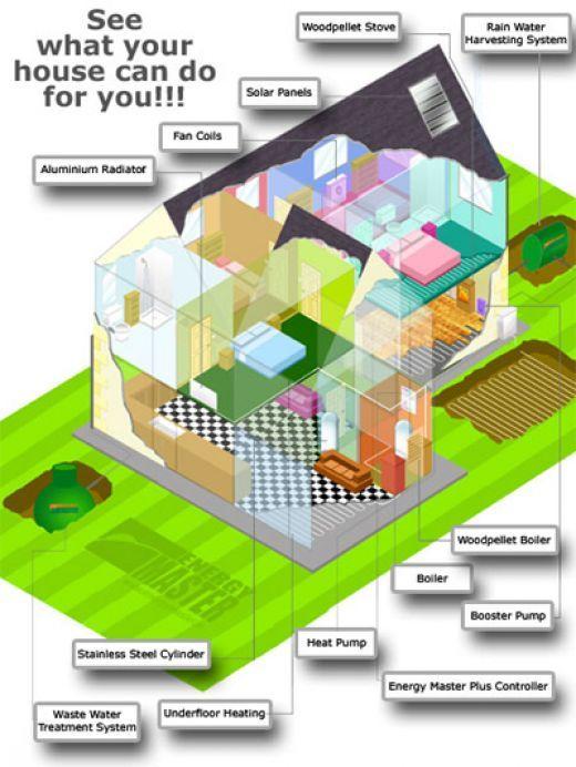 Eco Home Eco House Design Eco House Eco Friendly House