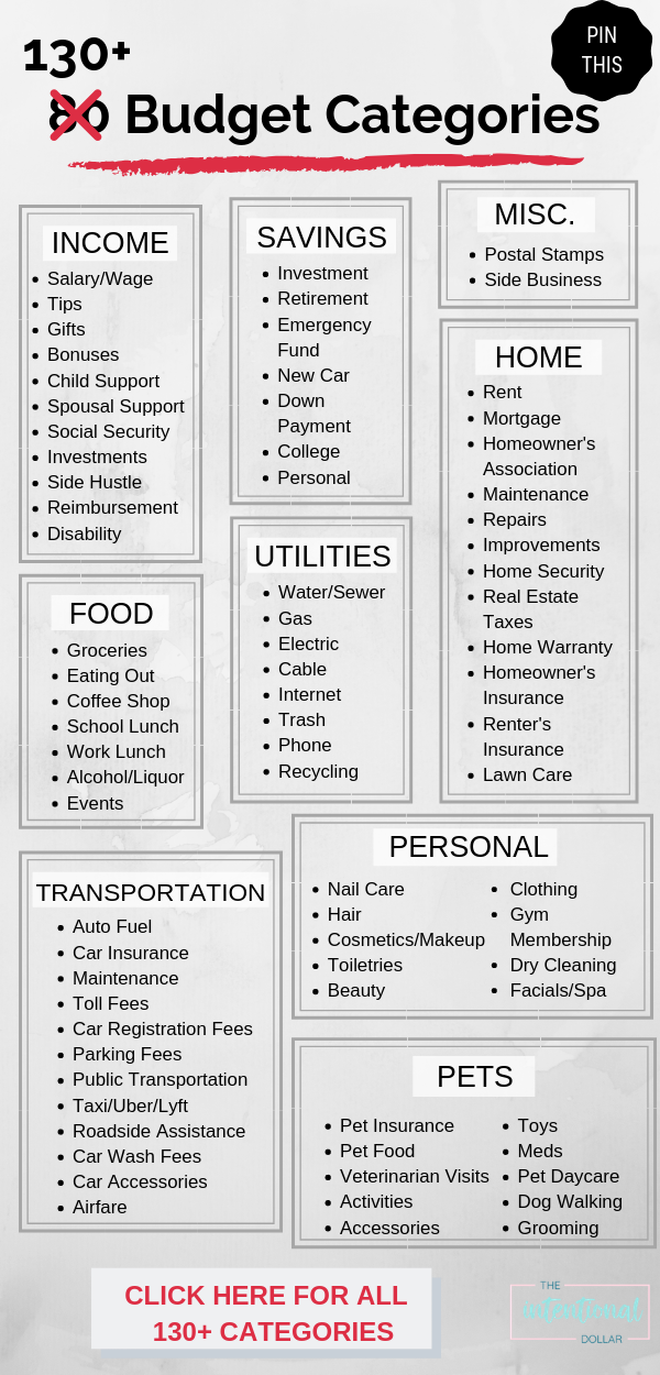 Budget Categories List You Re Probably Missing A Lot Of These The Intentional Dollar Making A Budget Budget Categories Budgeting