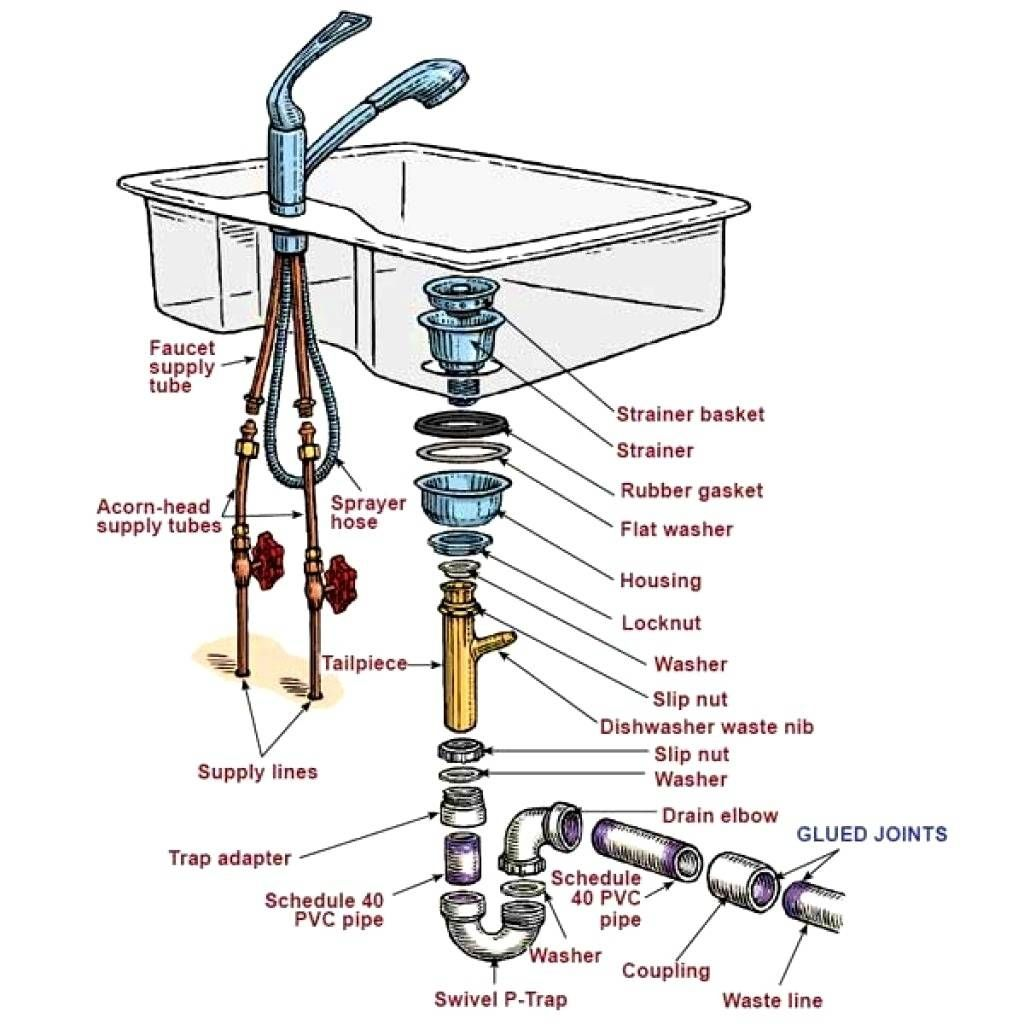 Wonderful Kitchen Sink Plumbing Diagram With Dishwasher Amazing Design