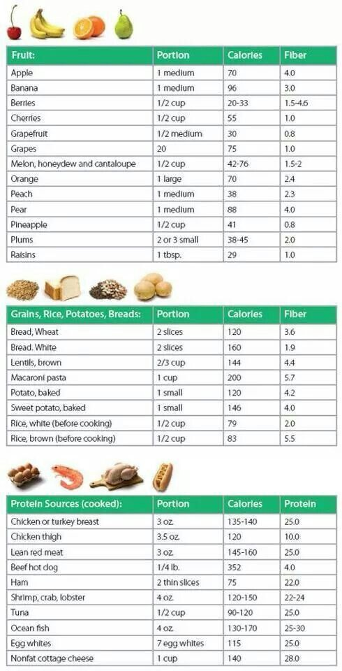 Calories for common foods Good to Know Pinterest Foods
