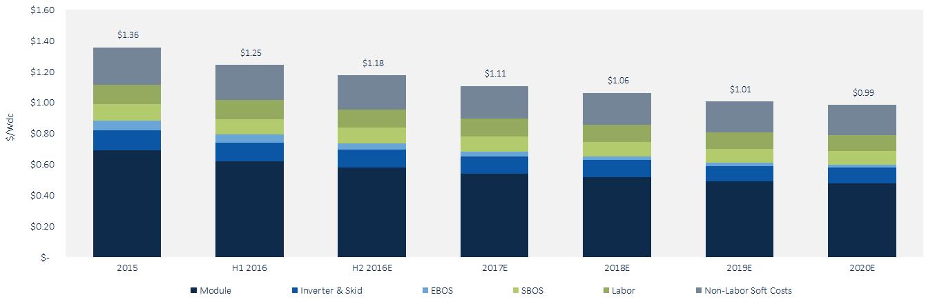 Solar Pv Prices Will Fall Below 1 00 Per Watt By 2020 Askpv Com Solar Pv Solar Pv Panel Solar