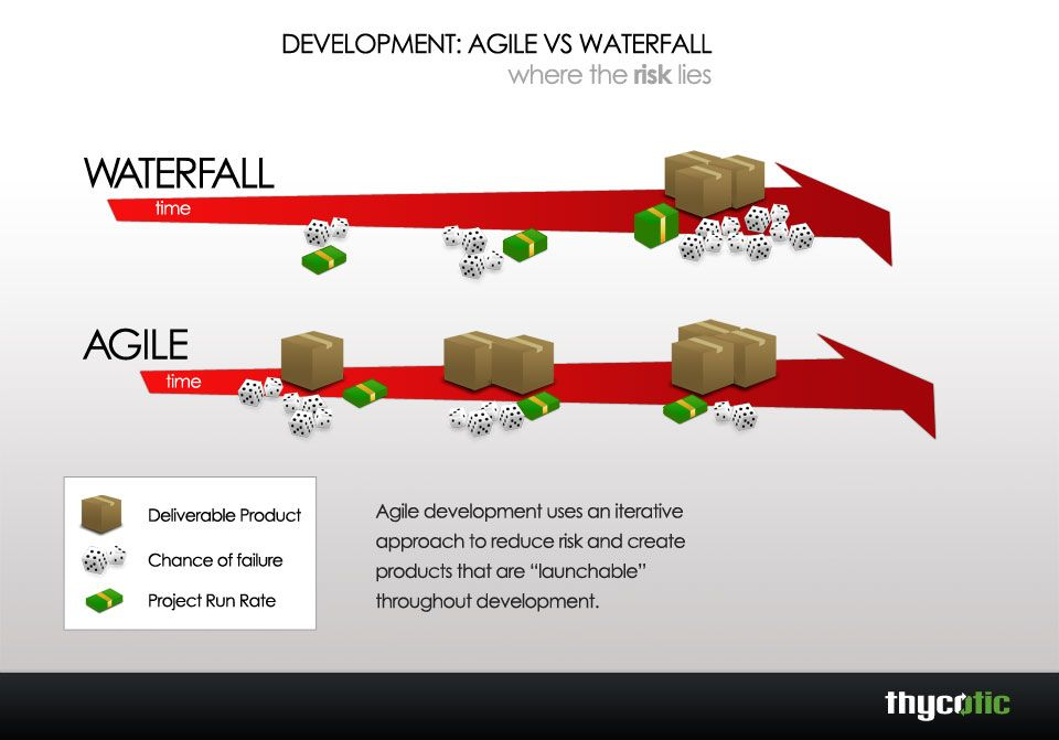 Agile vs waterfall where the risk lies agile and scrum for Waterfall it project management