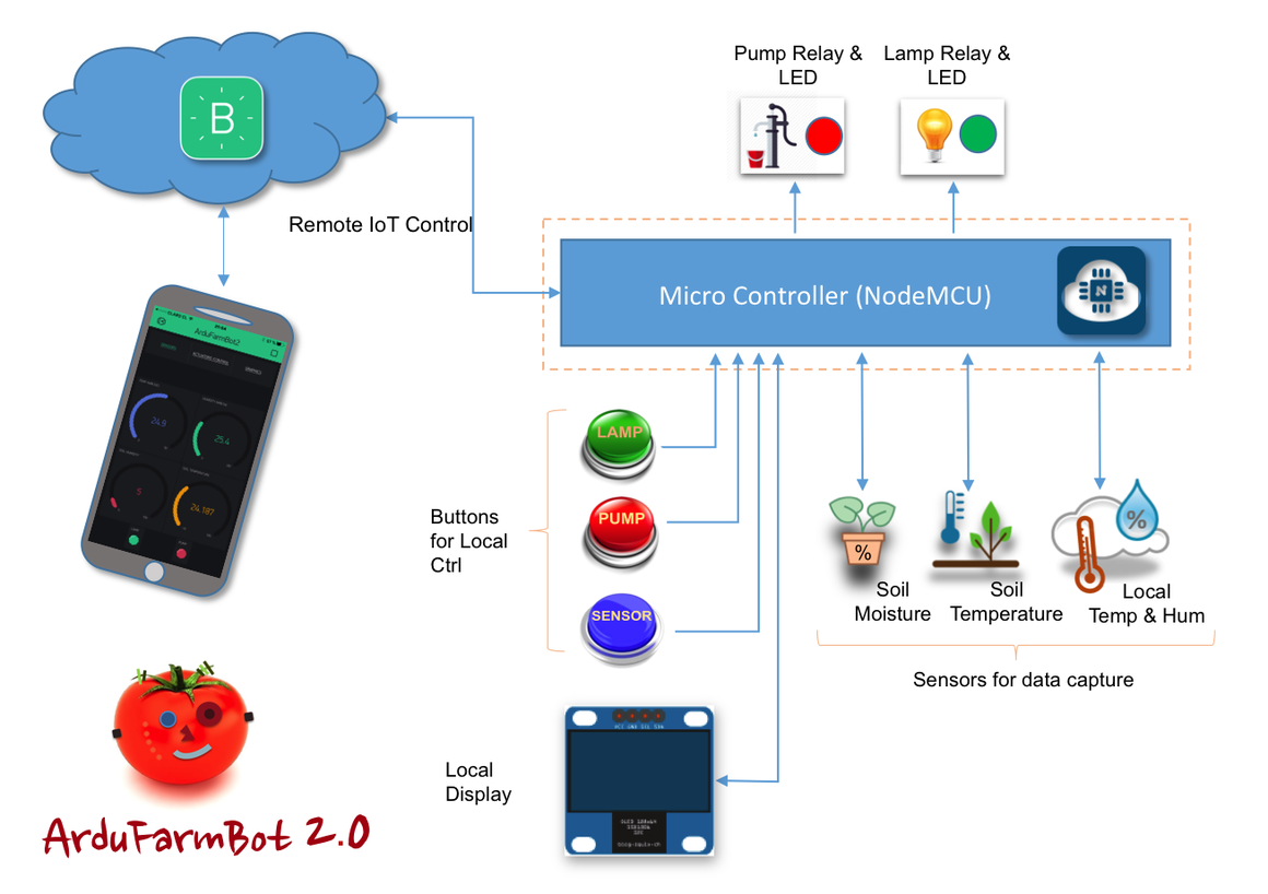 Ardufarmbot2blockdiagram esp 8266 pinterest block diagram controlling water and heat of a plantation using real data as temperature relative air humidity and soil moisture find this and other hardware projects ccuart Choice Image