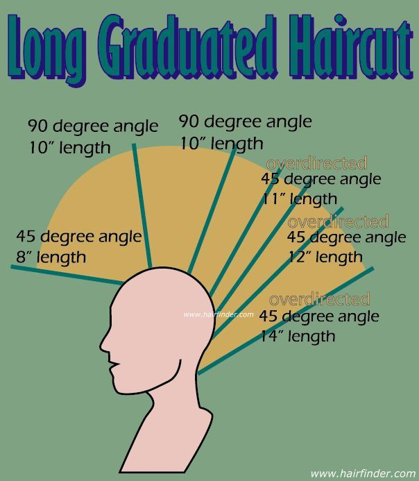 This website is a treasure trove of haircut how tos for anyone how to cut a long graduated haircut solutioingenieria Choice Image