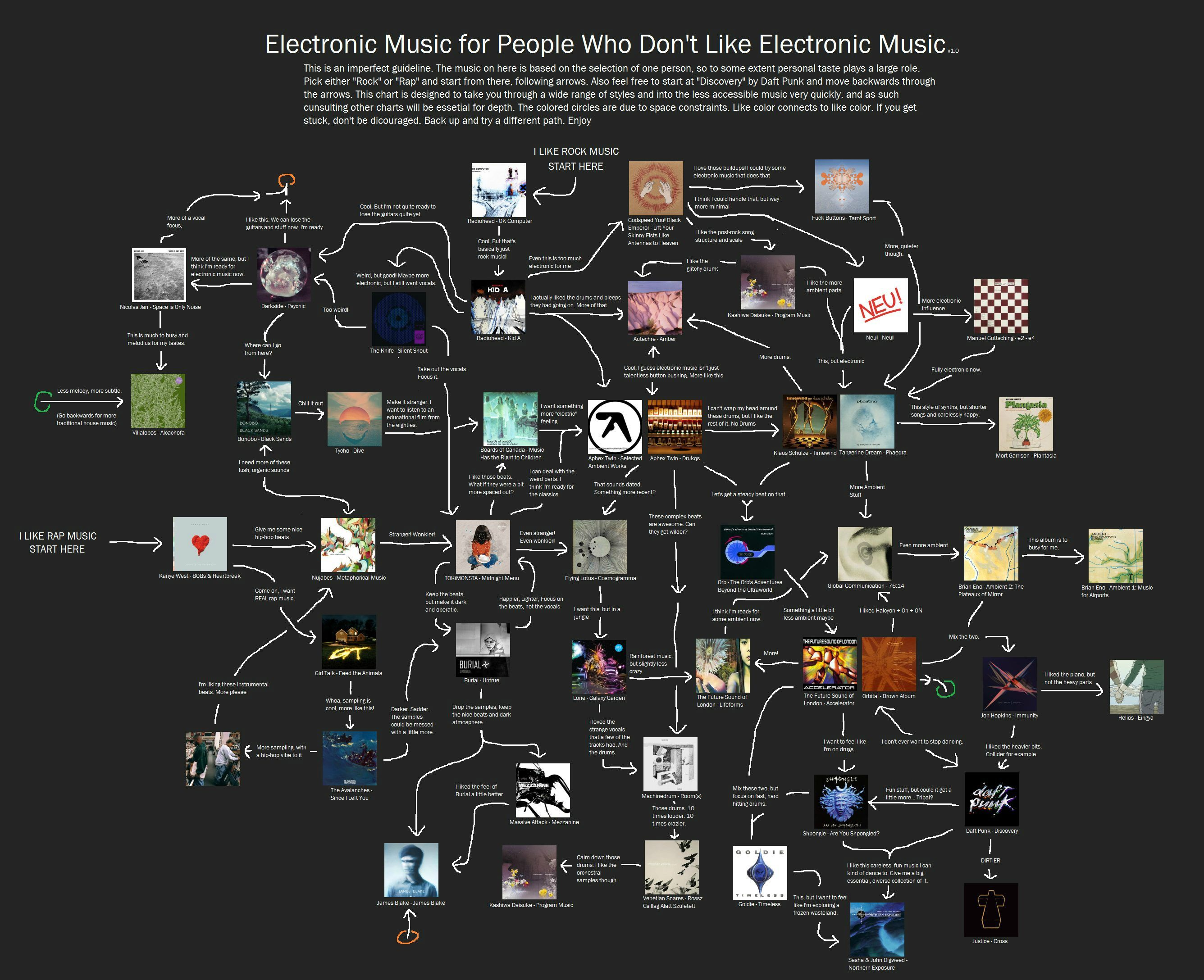 A chart of electronic music for people who dont like electronic a chart of electronic music for people who dont like electronic music malvernweather Choice Image